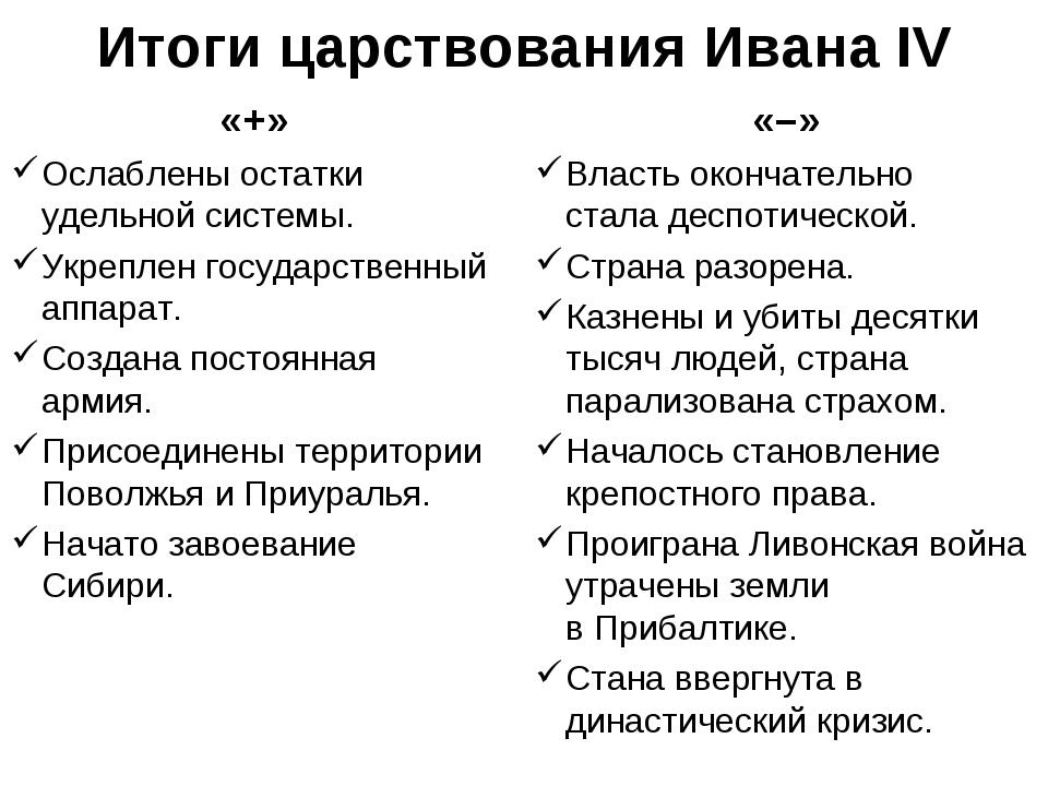 Итоги царствования Ивана IV «+» Ослаблены остатки удельной системы. Укреплен...
