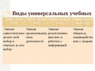 Виды универсальных учебных действий (УУД) ЛичностныеУУД РегулятивныеУУД Позн