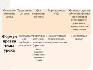 Отличительные особенности Основные элементы урока Традиционный урок Уроксовр