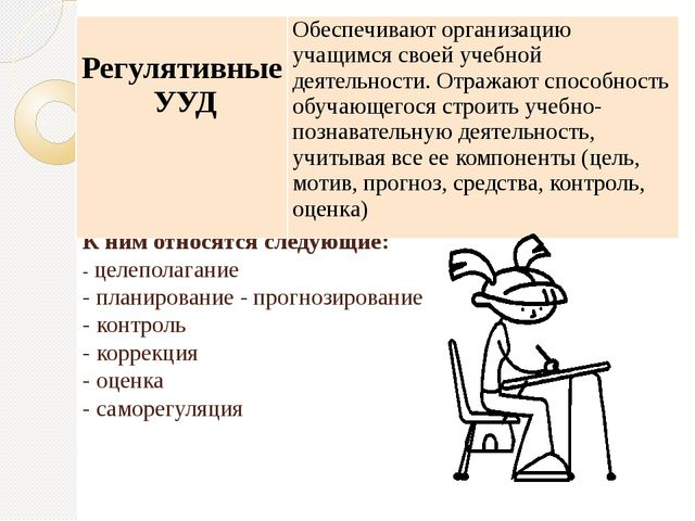 К ним относятся следующие: - целеполагание - планирование - прогнозирование -...