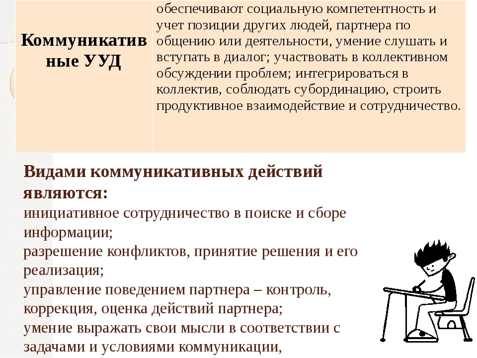 Видами коммуникативных действий являются: инициативное сотрудничество в поиск...