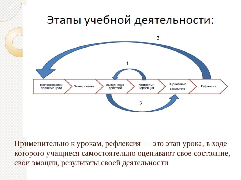 Применительно к урокам, рефлексия — это этап урока, в ходе которого учащиеся...