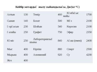 Кейбір заттардың жылу сыйымдылығы, Дж/(кг·°С) Алтын 130 Темір 460 Күнбағыс м