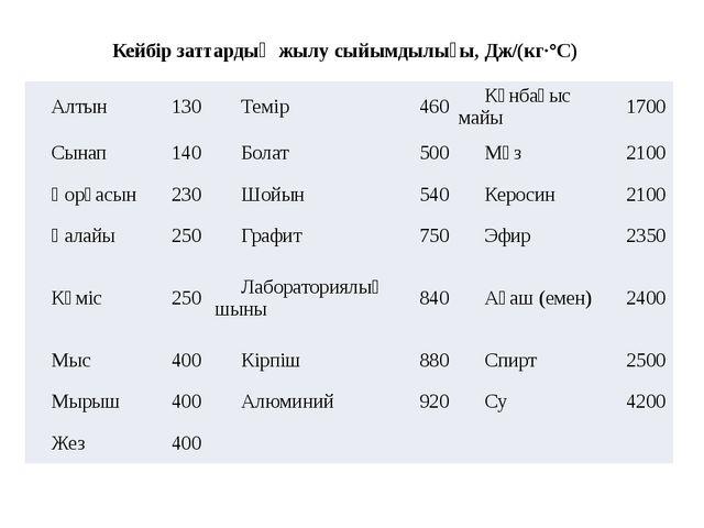 Кейбір заттардың жылу сыйымдылығы, Дж/(кг·°С) Алтын 130 Темір 460 Күнбағыс м...