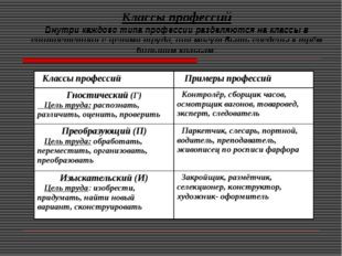 Классы профессий Внутри каждого типа профессии разделяются на классы в соотве