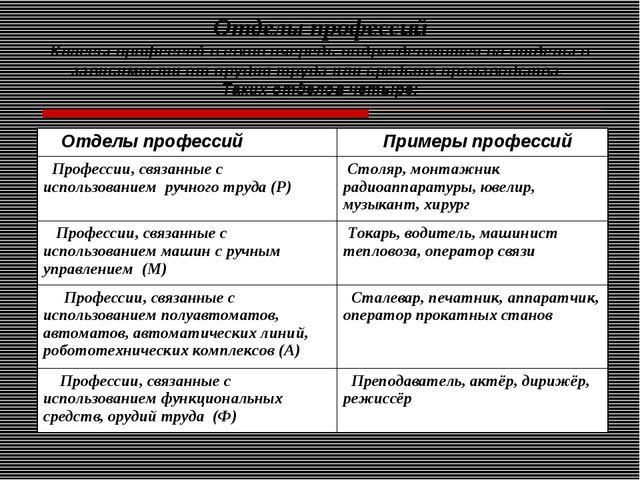 Отделы профессий Классы профессий в свою очередь подразделяются на отделы в з...