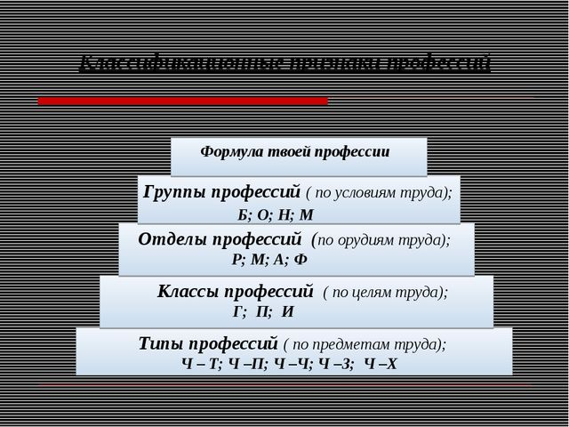 Классификационные признаки профессий Типы профессий ( по предметам труда); Ч...