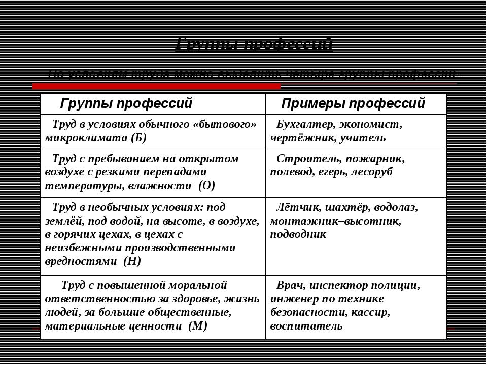 Группы профессий По условиям труда можно выделить четыре группы профессий: Г...