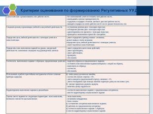 Критерии оценивания по формированию Регулятивных УУД Самостоятельно организов