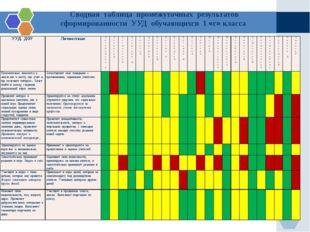 Сводная таблица промежуточных результатов сформированности УУД обучающихся 1