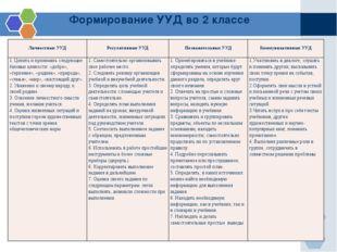 Формирование УУД во 2 классе ЛичностныеУУД РегулятивныеУУД ПознавательныеУУД