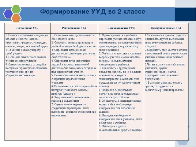 Формирование УУД во 2 классе ЛичностныеУУД РегулятивныеУУД ПознавательныеУУД...