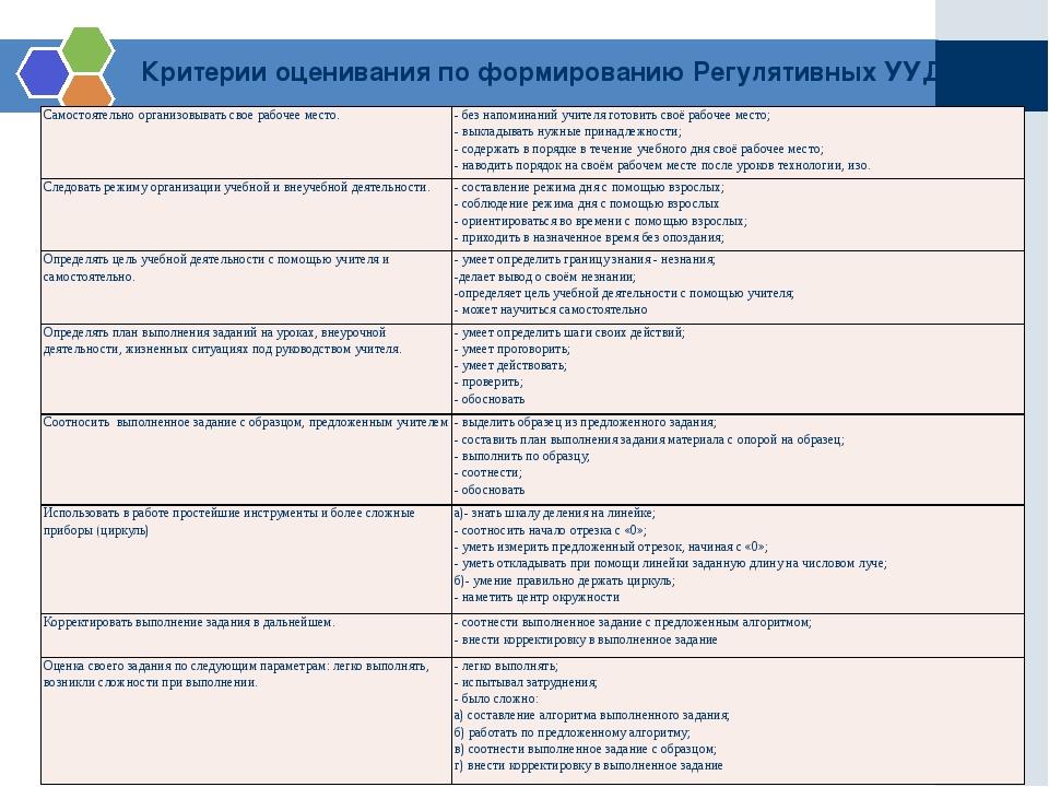 Критерии оценивания по формированию Регулятивных УУД Самостоятельно организов...