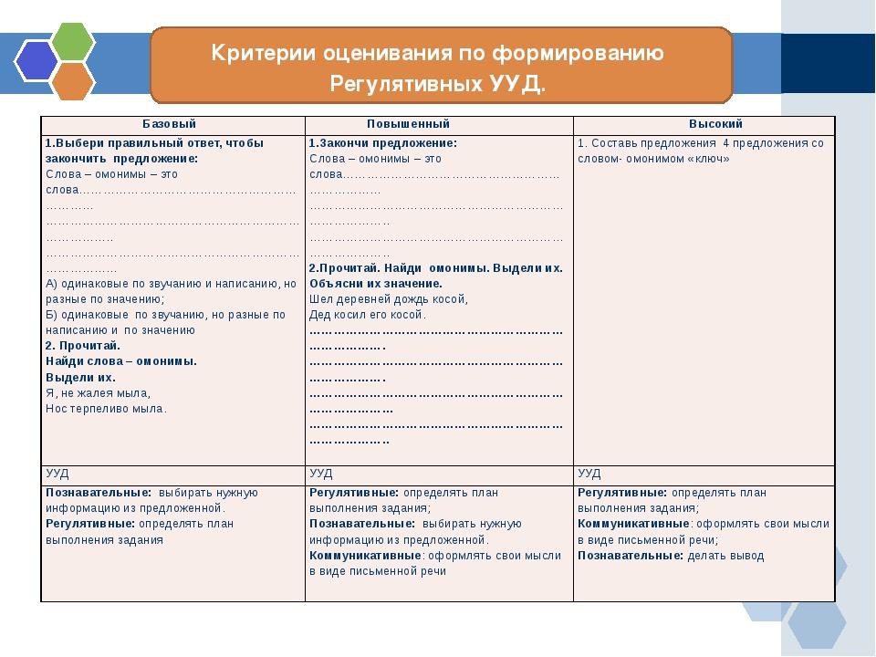 Критерии оценивания по формированию Регулятивных УУД. Базовый Повышенный Высо...