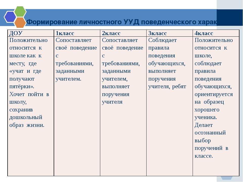 Формирование личностного УУД поведенческого характера ДОУ 1класс 2класс 3клас...