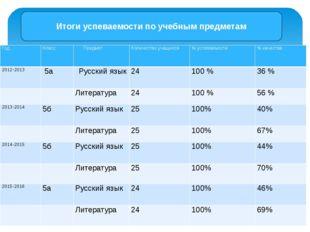 Итоги успеваемости по учебным предметам Год Класс Предмет Количество учащихс