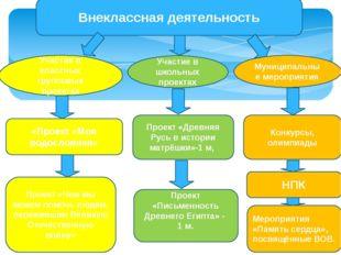 Внеклассная деятельность Проект «Древняя Русь в истории матрёшки»-1 м, Проект