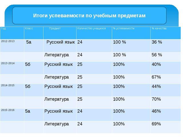Итоги успеваемости по учебным предметам Год Класс Предмет Количество учащихс...