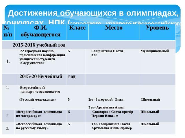 Достижения обучающихся в олимпиадах, конкурсах, НПК (городского , краевого и...
