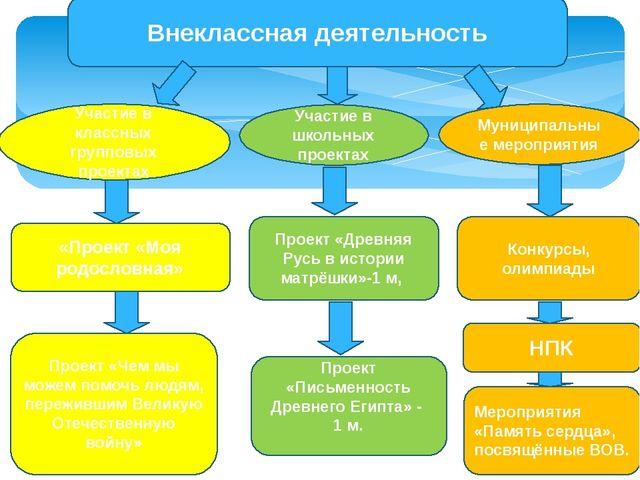 Внеклассная деятельность Проект «Древняя Русь в истории матрёшки»-1 м, Проект...