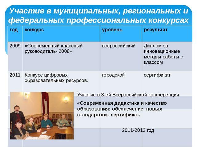 Участие в муниципальных, peгuoнaльных и федеральных профессиональных конкурс...
