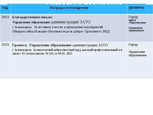 Награды и поощрения год Награды и поощрения уровень 2012 Благодарственное пис...