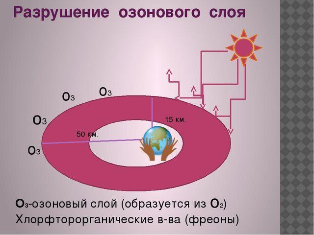 Разрушение озонового слоя 15 км. 50 км. о3 о3 о3 о3 О3-озоновый слой (образуе...