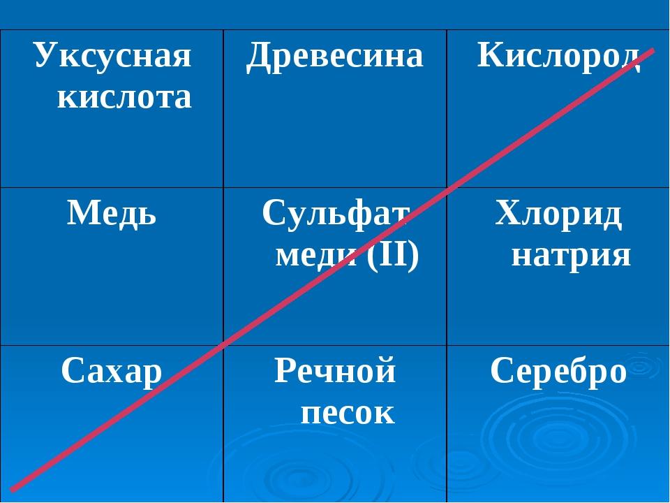Уксусная кислотаДревесинаКислород МедьСульфат меди (II)Хлорид натрия Саха...