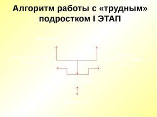 Алгоритм работы с «трудным» подростком I ЭТАП ПОДРОСТОК личностные особенност