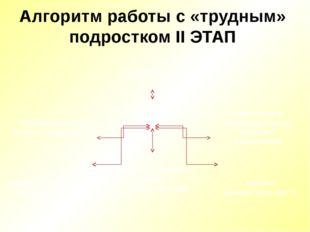 Алгоритм работы с «трудным» подростком II ЭТАП ПОДРОСТОК групповые и индивиду