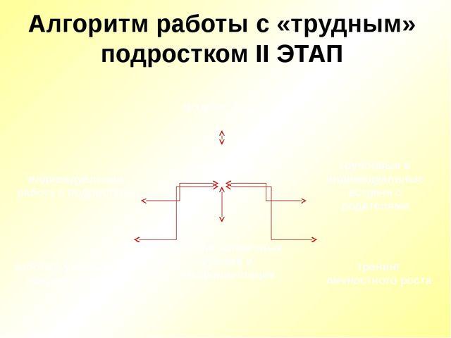 Алгоритм работы с «трудным» подростком II ЭТАП ПОДРОСТОК групповые и индивиду...