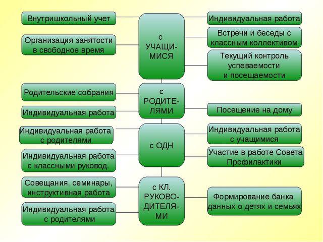 Внутришкольный учет Организация занятости в свободное время Родительские собр...