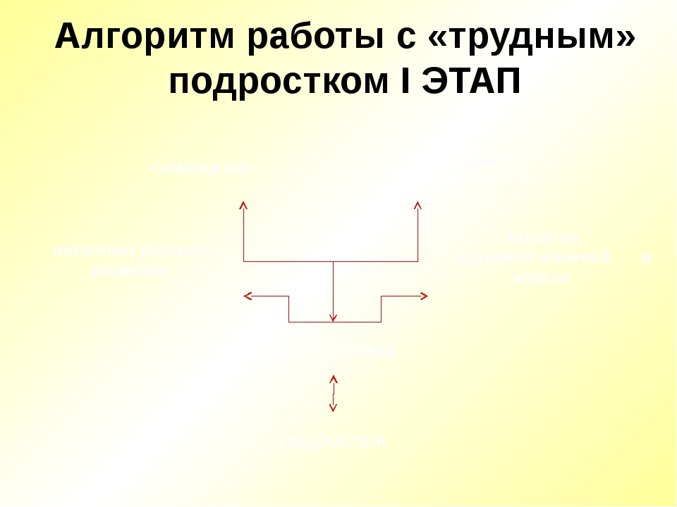 Алгоритм работы с «трудным» подростком I ЭТАП ПОДРОСТОК личностные особенност...