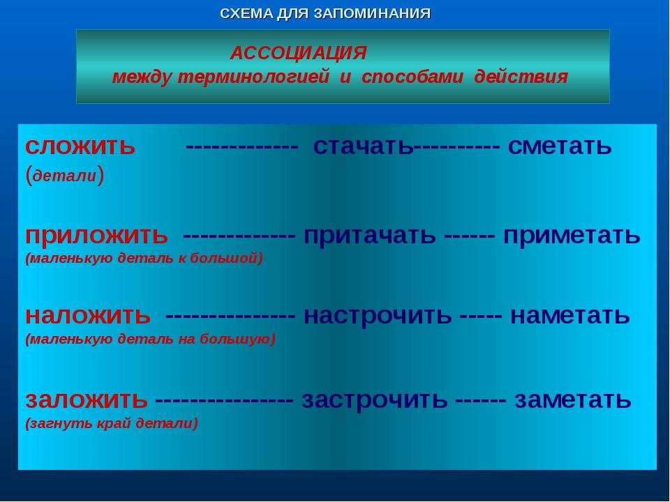 СХЕМА ДЛЯ ЗАПОМИНАНИЯ АССОЦИАЦИЯ между терминологией и способами действия сло...