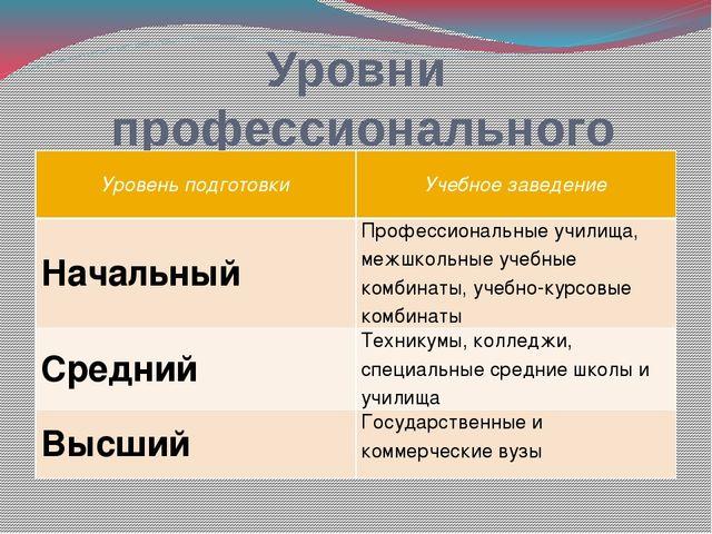 Уровни профессионального образования Уровень подготовки Учебное заведение Нач...
