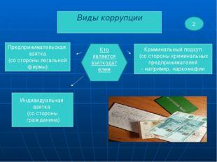 Виды коррупции Индивидуальная взятка (со стороны гражданина) Предпринимательс