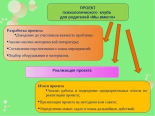 ПРОЕКТ психологического клуба для родителей «Мы вместе» Итоги проекта Анализ