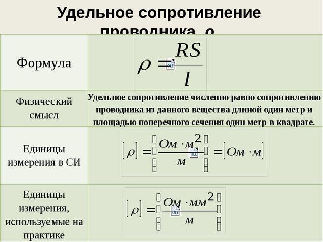 Удельное сопротивление проводника, ρ Удельное сопротивление численно равно со...