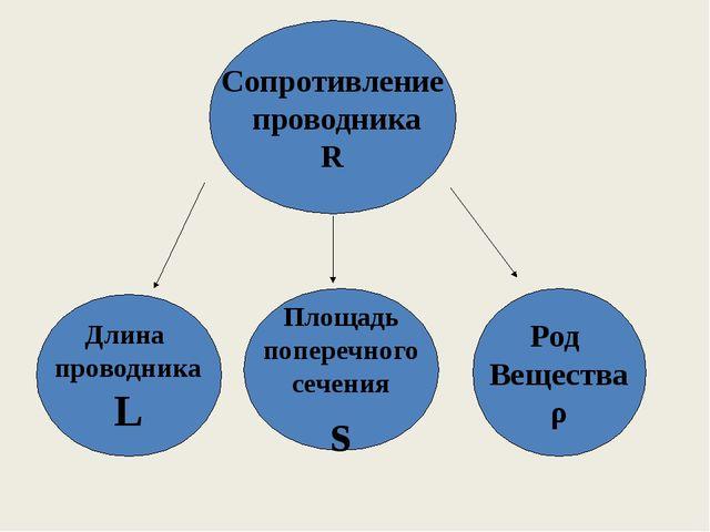 Сопротивление проводника R Длина проводника L Площадь поперечного cечения s Р...