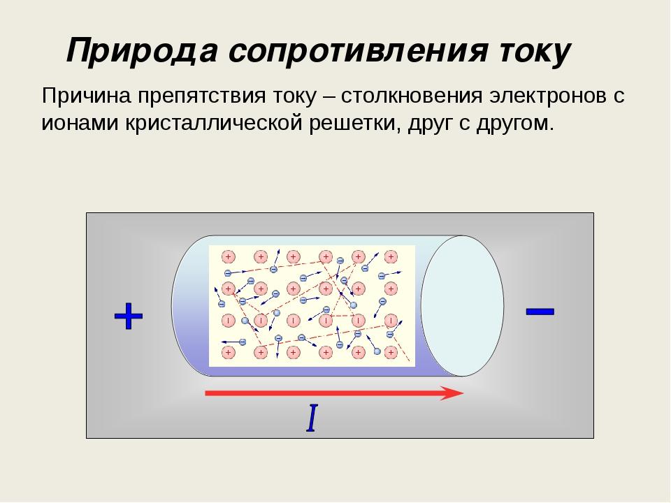 Природа сопротивления току Причина препятствия току – столкновения электронов...