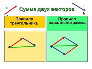 Сумма двух векторов  a  b