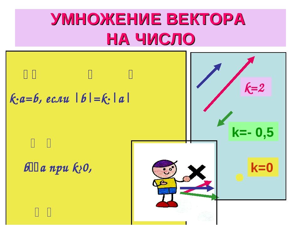 УМНОЖЕНИЕ ВЕКТОРА НА ЧИСЛО k=2 k=- 0,5 k=0