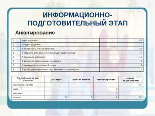 ИНФОРМАЦИОННО-ПОДГОТОВИТЕЛЬНЫЙ ЭТАП Анкетирование
