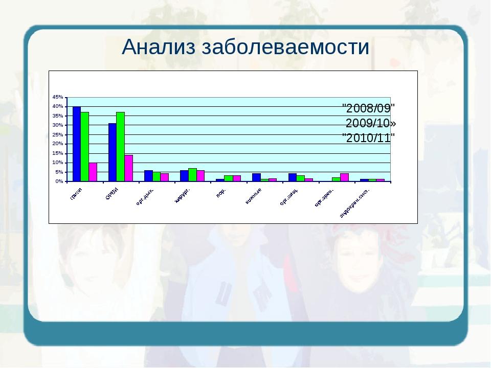 "Анализ заболеваемости ""2008/09"" 2009/10» ""2010/11"""