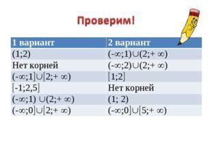 1 вариант2 вариант (1;2)(-;1)(2;+ ) Нет корней(-;2)(2;+ ) (-;12;