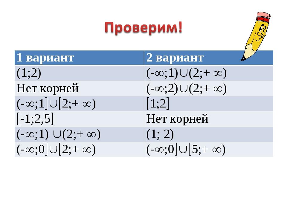 1 вариант2 вариант (1;2)(-;1)(2;+ ) Нет корней(-;2)(2;+ ) (-;12;...