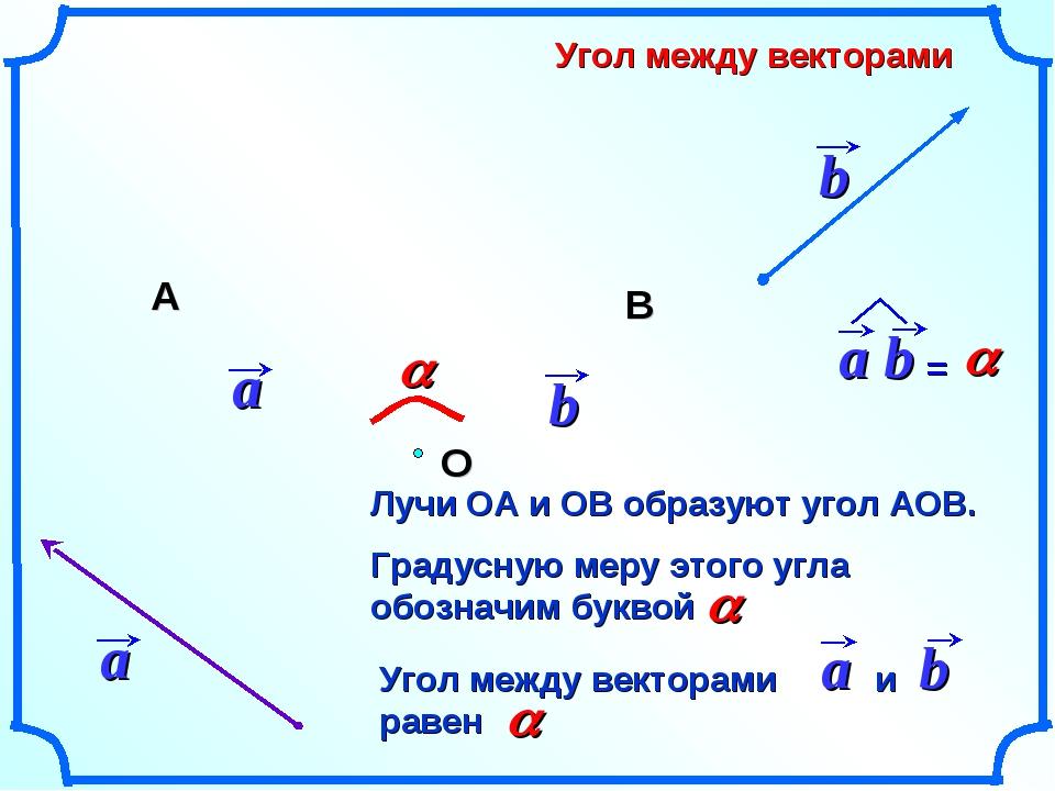 Угол между векторами a Лучи ОА и ОВ образуют угол АОВ. О