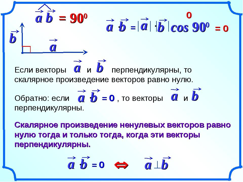 cos 900 = 0 0 Û Скалярное произведение ненулевых векторов равно нулю тогда и...