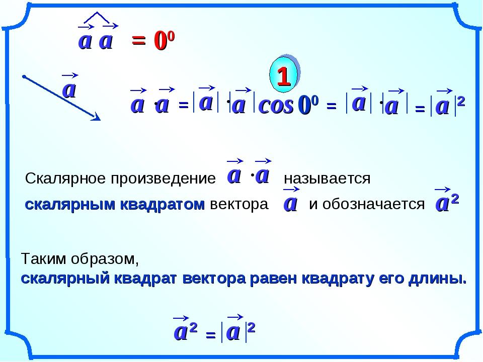 cos 00 1 Таким образом, скалярный квадрат вектора равен квадрату его длины.