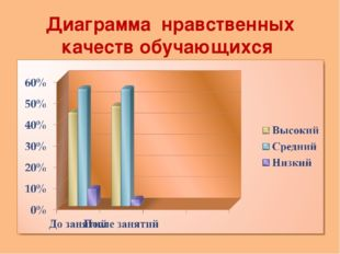 Диаграмма нравственных качеств обучающихся